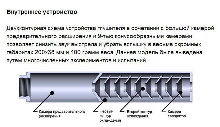 пример в разрезе глушитель обзор