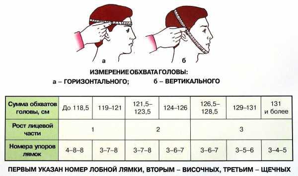 Маска ШМП бывает трех размеров 1; 2; 3. Узнать размер можно